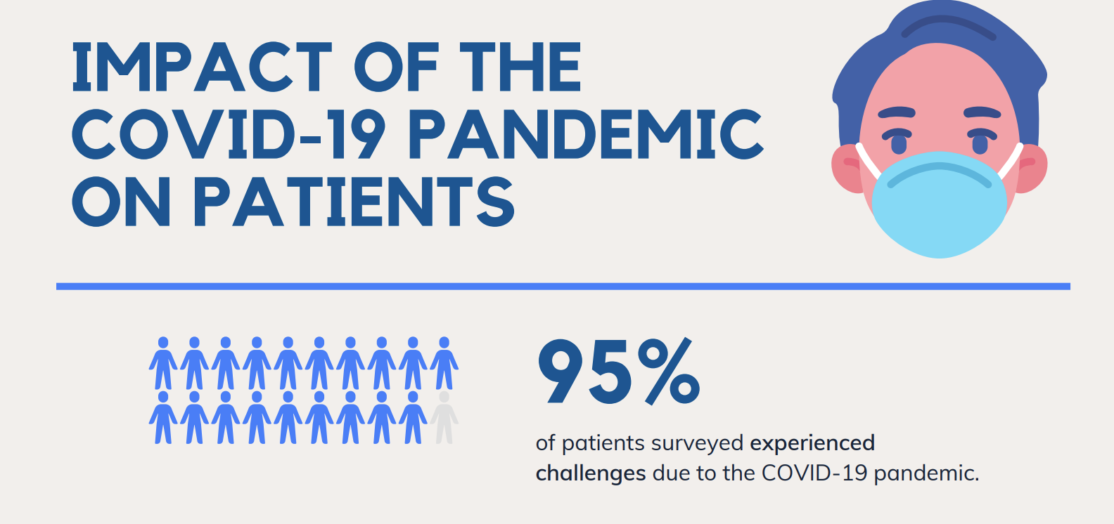 Impact of the COVID-19 Pandemic on Patients and Patient Organisations